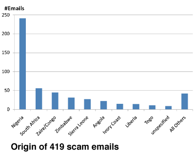Chart showing email origins